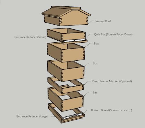 Assemble Beecentric Hive Components Diagram